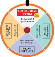 DTH TV Online Recharge | DTH Recharge Offer